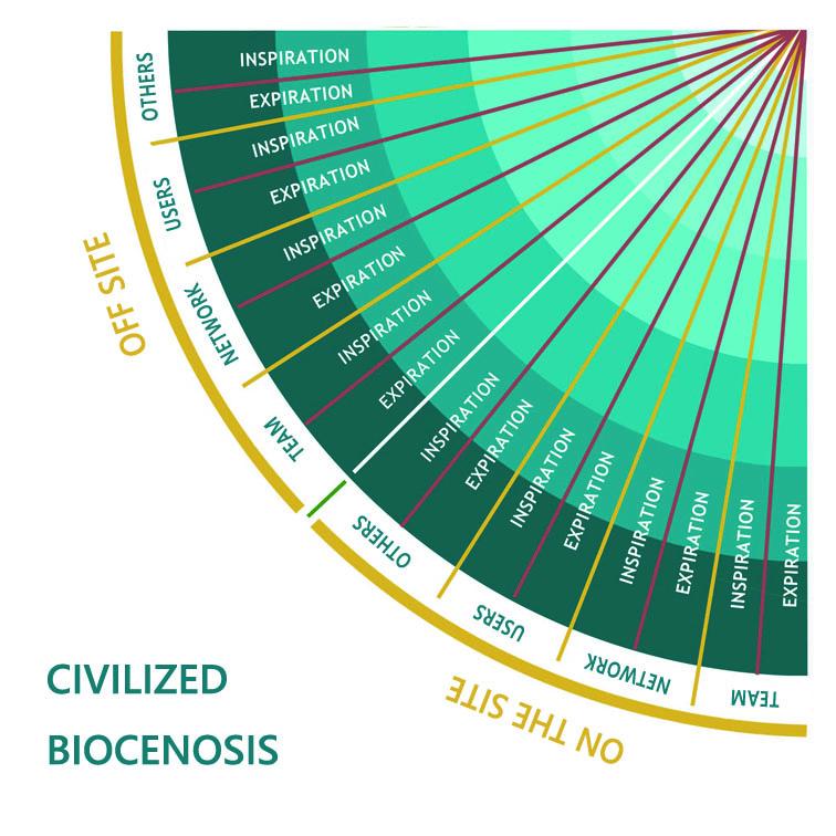 Civilized Biocenosis