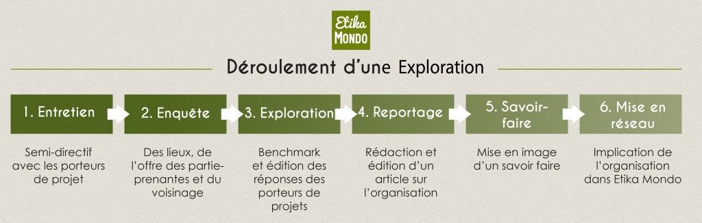 Déroulé-Etika-Tour1